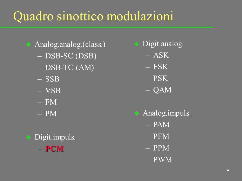 2 Quadro sinottico modulazioni u Analog.analog.(class.) –DSB-SC (DSB) –DSB-TC (AM) –SSB –VSB –FM –PM u Digit.impuls.
