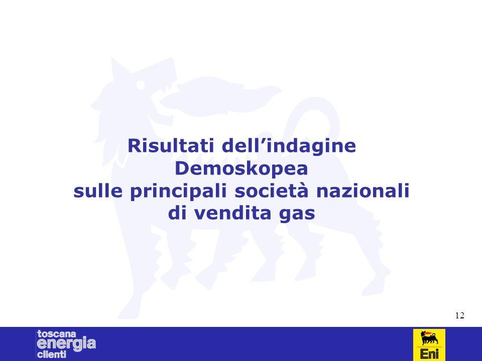 12 Risultati dellindagine Demoskopea sulle principali società nazionali di vendita gas