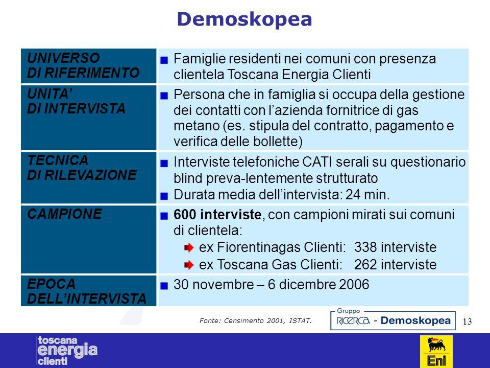13 Demoskopea UNIVERSO DI RIFERIMENTO Famiglie residenti nei comuni con presenza clientela Toscana Energia Clienti UNITA DI INTERVISTA Persona che in famiglia si occupa della gestione dei contatti con lazienda fornitrice di gas metano (es.
