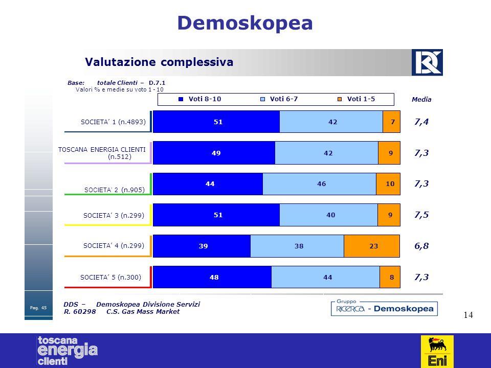 14 Demoskopea Pag.45 DDS–Demoskopea Divisione Servizi R. 60298C.S. Gas Mass Market Valutazione complessiva Base:totale Clienti–D.7.1 Valori % e medie
