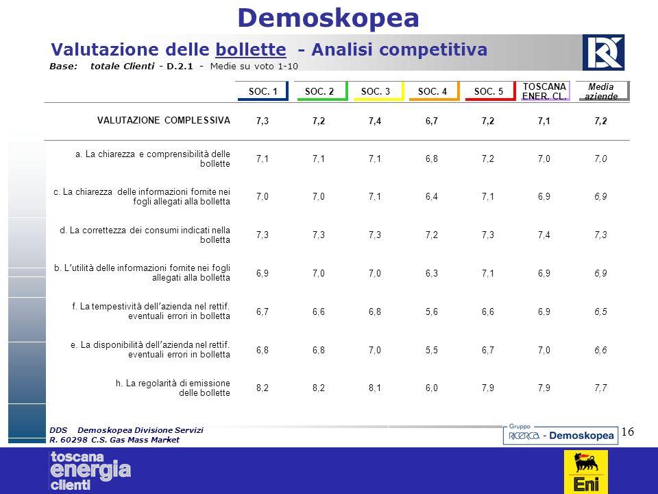 Demoskopea 16 Valutazione delle bollette - Analisi competitiva Base:totale Clienti - D.2.1 - Medie su voto 1-10 Media aziende TOSCANA ENER. CL. SOC. 5