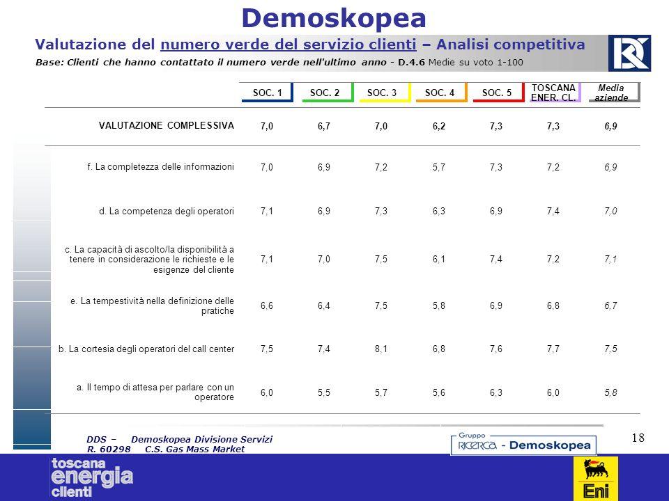 18 Demoskopea DDS–Demoskopea Divisione Servizi R. 60298C.S. Gas Mass Market Demoskopea Valutazione del numero verde del servizio clienti – Analisi com