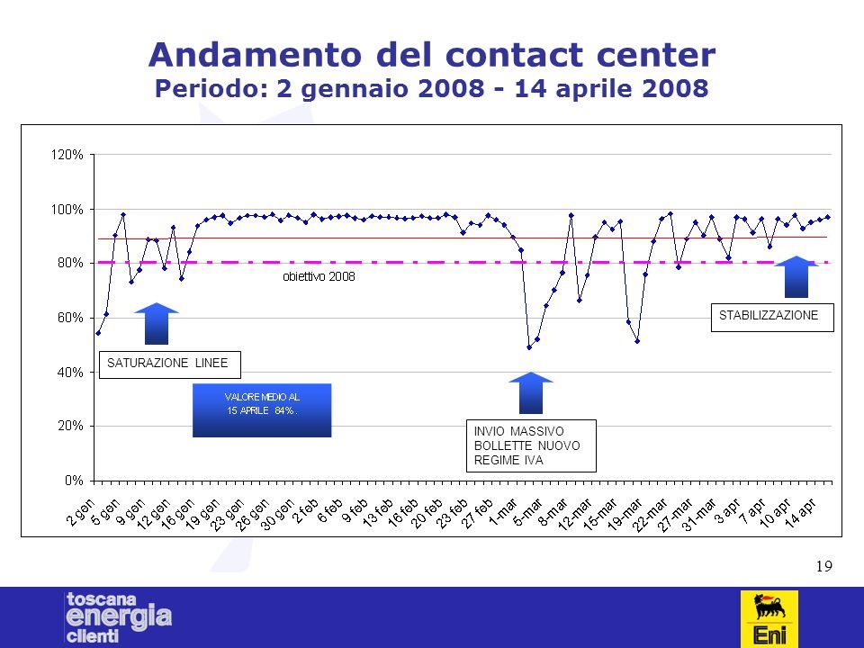 19 Andamento del contact center Periodo: 2 gennaio 2008 - 14 aprile 2008 SATURAZIONE LINEE INVIO MASSIVO BOLLETTE NUOVO REGIME IVA STABILIZZAZIONE
