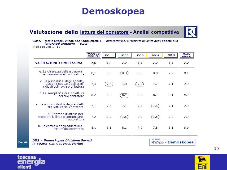 20 Demoskopea DDS–Demoskopea Divisione Servizi R. 60298C.S. Gas Mass Market Valutazione della lettura del contatore - Analisi competitiva Base:totale