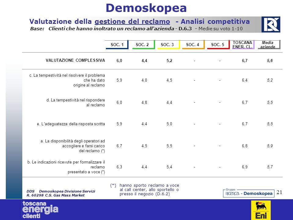 21 Demoskopea (*)hanno sporto reclamo a voce al call center, allo sportello o presso il negozio (D.6.2) DDSDemoskopea Divisione Servizi R. 60298C.S. G