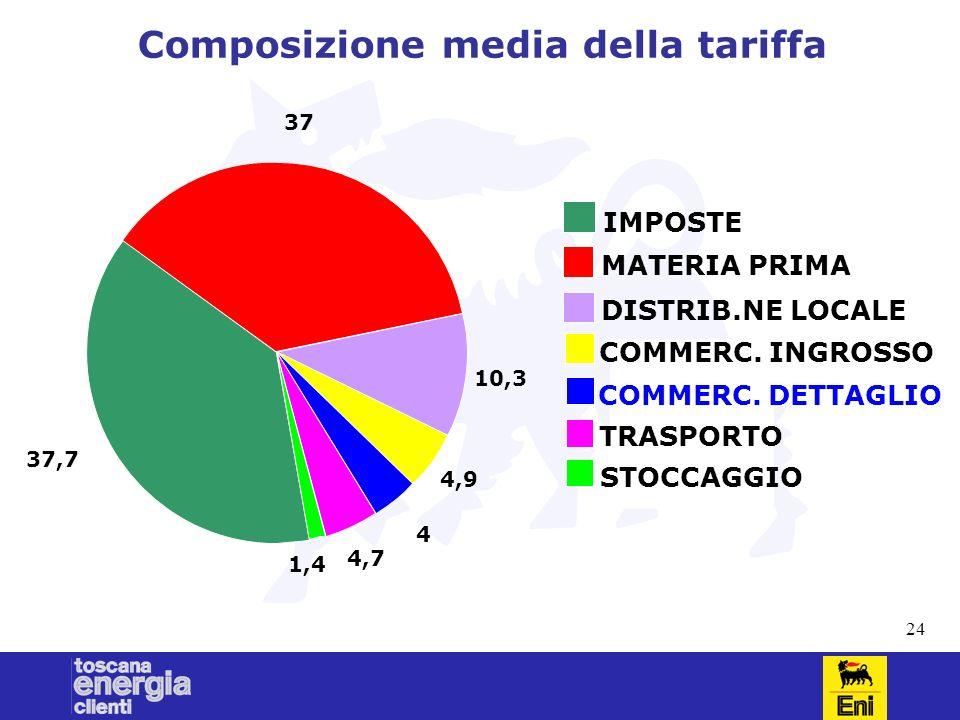 24 Composizione media della tariffa 37,7 37 10,3 4,9 4 4,7 1,4 IMPOSTE MATERIA PRIMA DISTRIB.NE LOCALE COMMERC. INGROSSO COMMERC. DETTAGLIO TRASPORTO