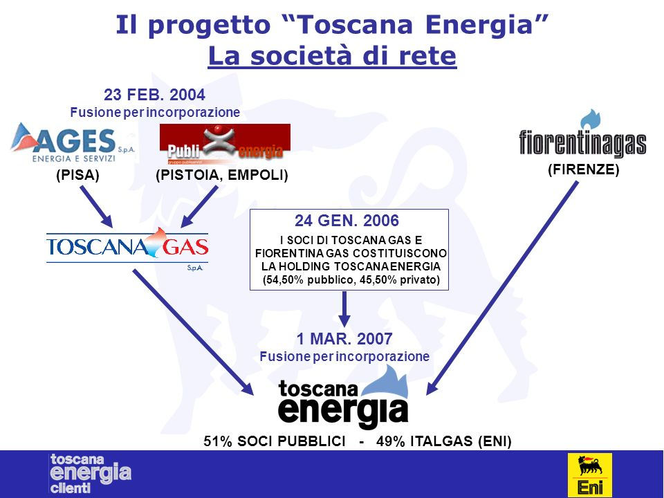 Il progetto Toscana Energia La società di rete 23 FEB. 2004 Fusione per incorporazione (PISA)(PISTOIA, EMPOLI) (FIRENZE) I SOCI DI TOSCANA GAS E FIORE