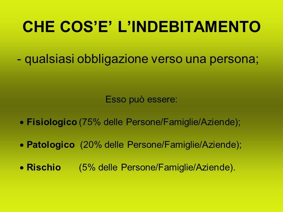 CAUSE DI INDEBITAMENTO DEBITI DI GIOCO (2009: 54,4 mld.