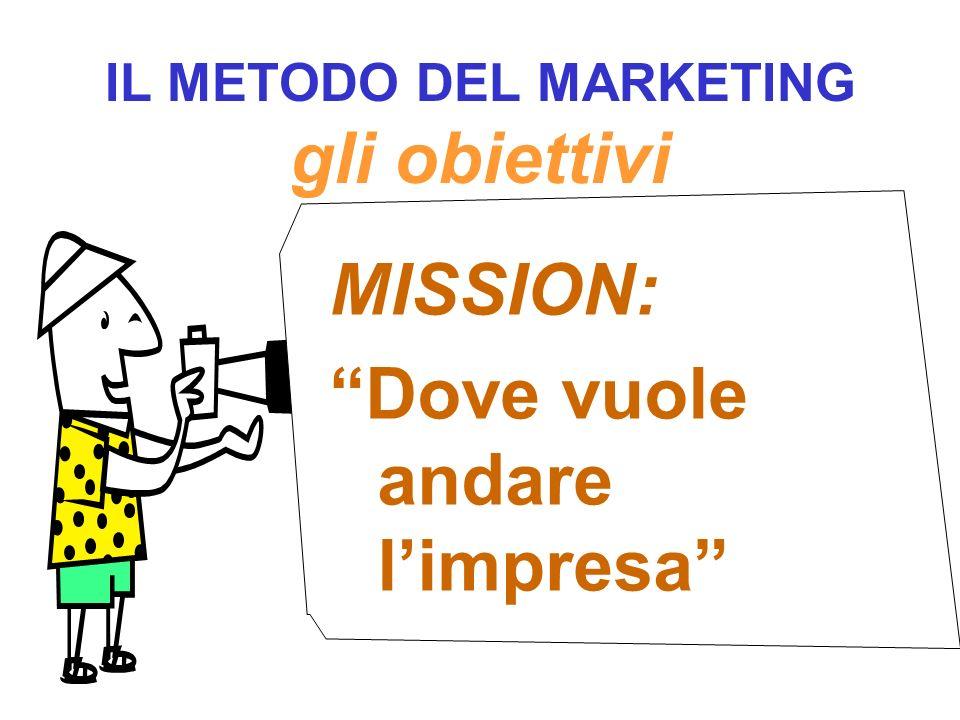 IL METODO DEL MARKETING gli obiettivi MISSION: Dove vuole andare l impresa