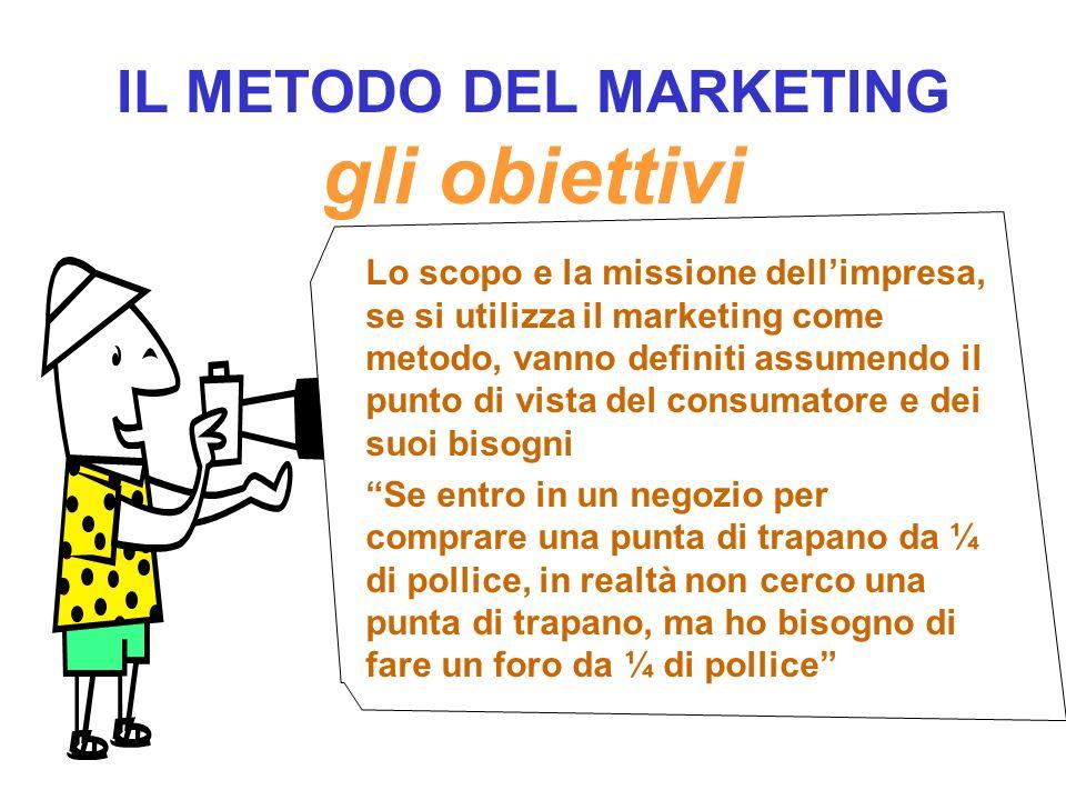 IL METODO DEL MARKETING gli obiettivi Definire la mission 1.Che tipo di impresa 2.Qual è il mercato 3.Quale ruolo si intende svolgere