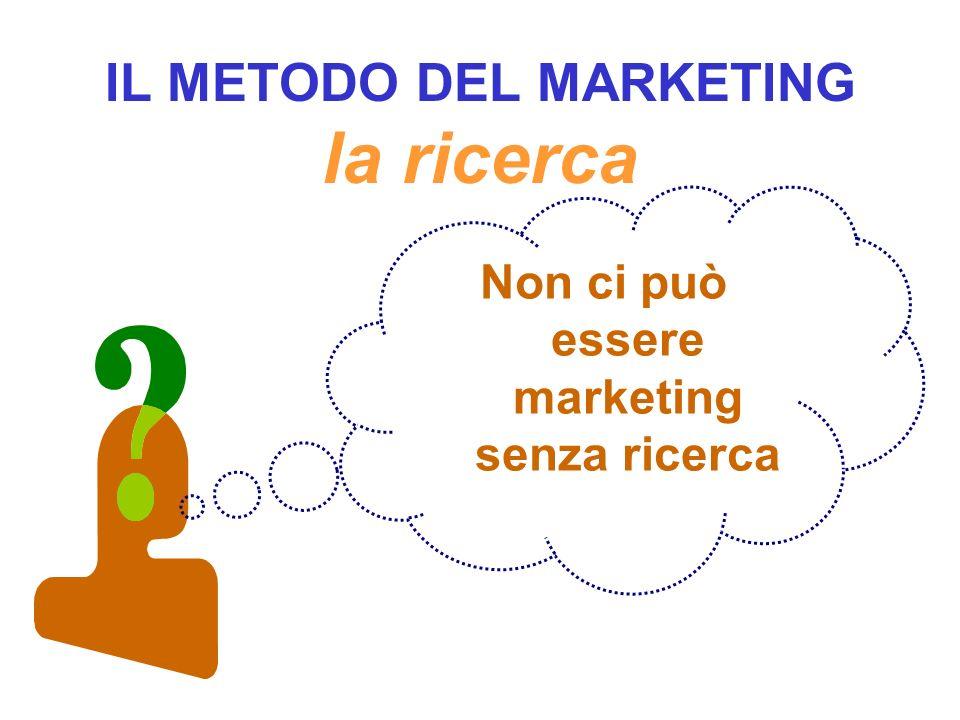 IL METODO DEL MARKETING la ricerca Non ci può essere marketing senza ricerca