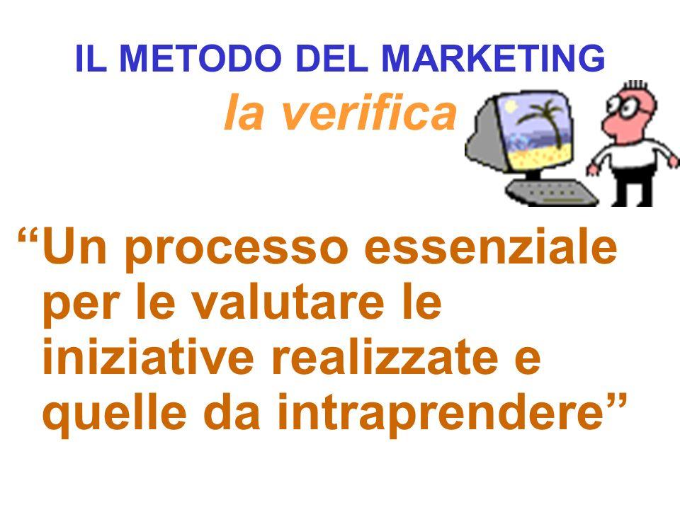 IL METODO DEL MARKETING la verifica Un processo essenziale per le valutare le iniziative realizzate e quelle da intraprendere