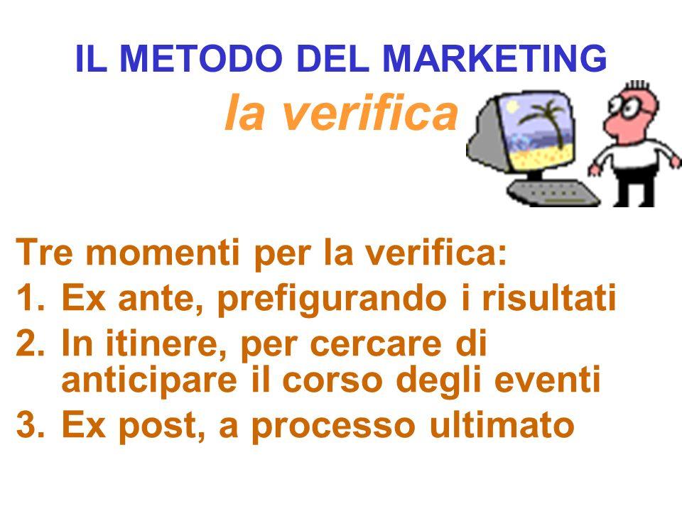 IL METODO DEL MARKETING la verifica Il moderno controllo di marketing è interpretato soprattutto come il controllo del processo mediante il quale si producono i risultati