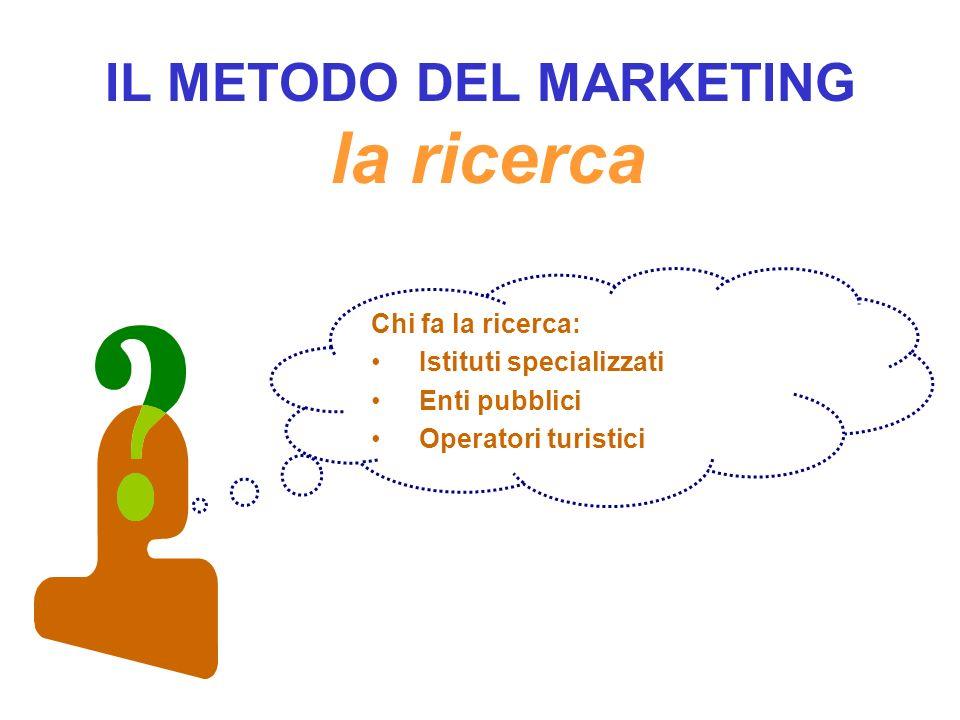 IL METODO DEL MARKETING la ricerca Chi fa la ricerca: Istituti specializzati Enti pubblici Operatori turistici