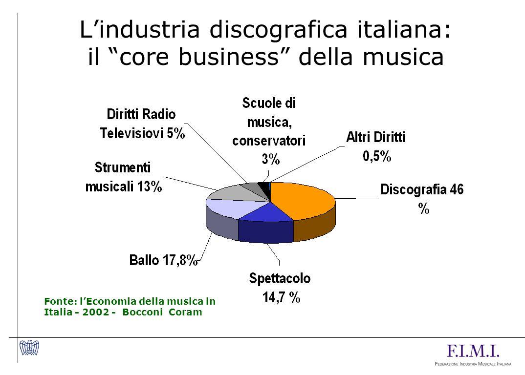 Lindustria discografica italiana: il core business della musica Fonte: lEconomia della musica in Italia - 2002 - Bocconi Coram
