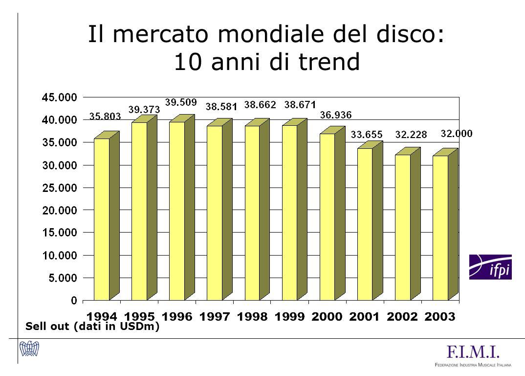 Il mercato mondiale del disco: 10 anni di trend Sell out (dati in USDm)
