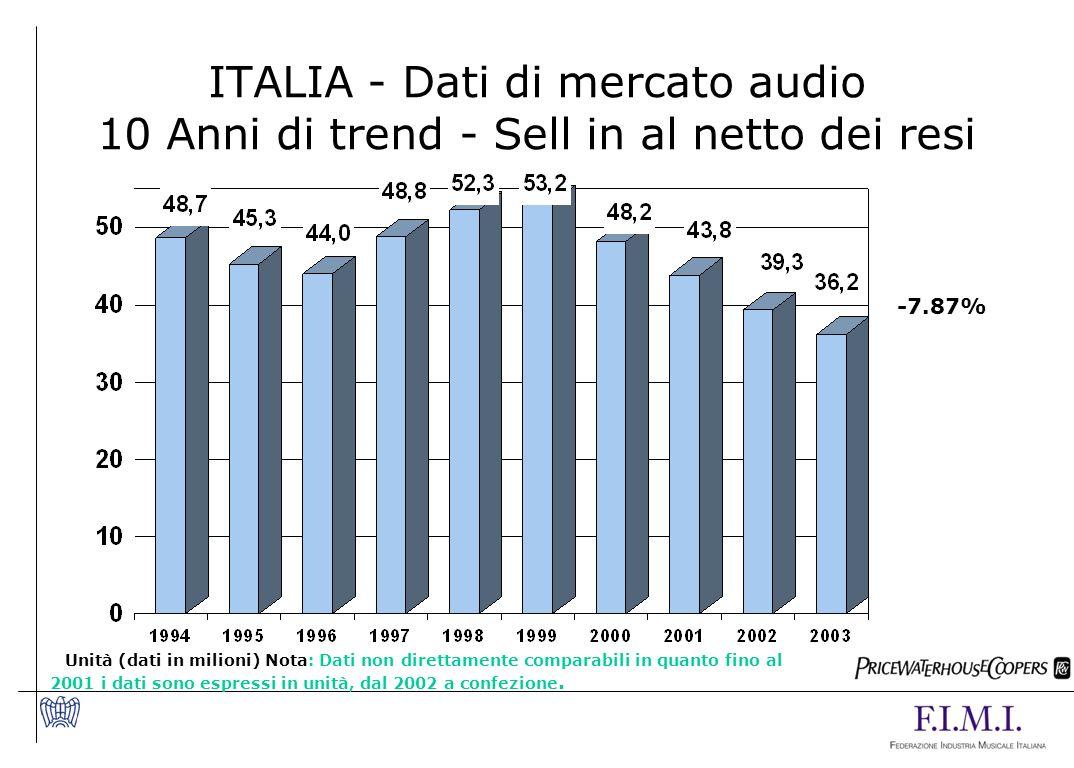 ITALIA - Dati di mercato audio 10 Anni di trend - Sell in al netto dei resi Unità (dati in milioni) Nota: Dati non direttamente comparabili in quanto fino al 2001 i dati sono espressi in unità, dal 2002 a confezione.