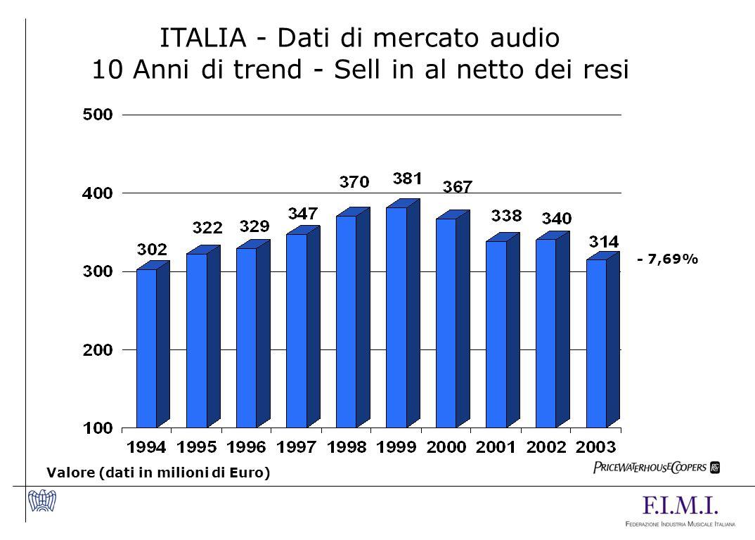 ITALIA - Dati di mercato audio 10 Anni di trend - Sell in al netto dei resi Valore (dati in milioni di Euro) - 7,69%