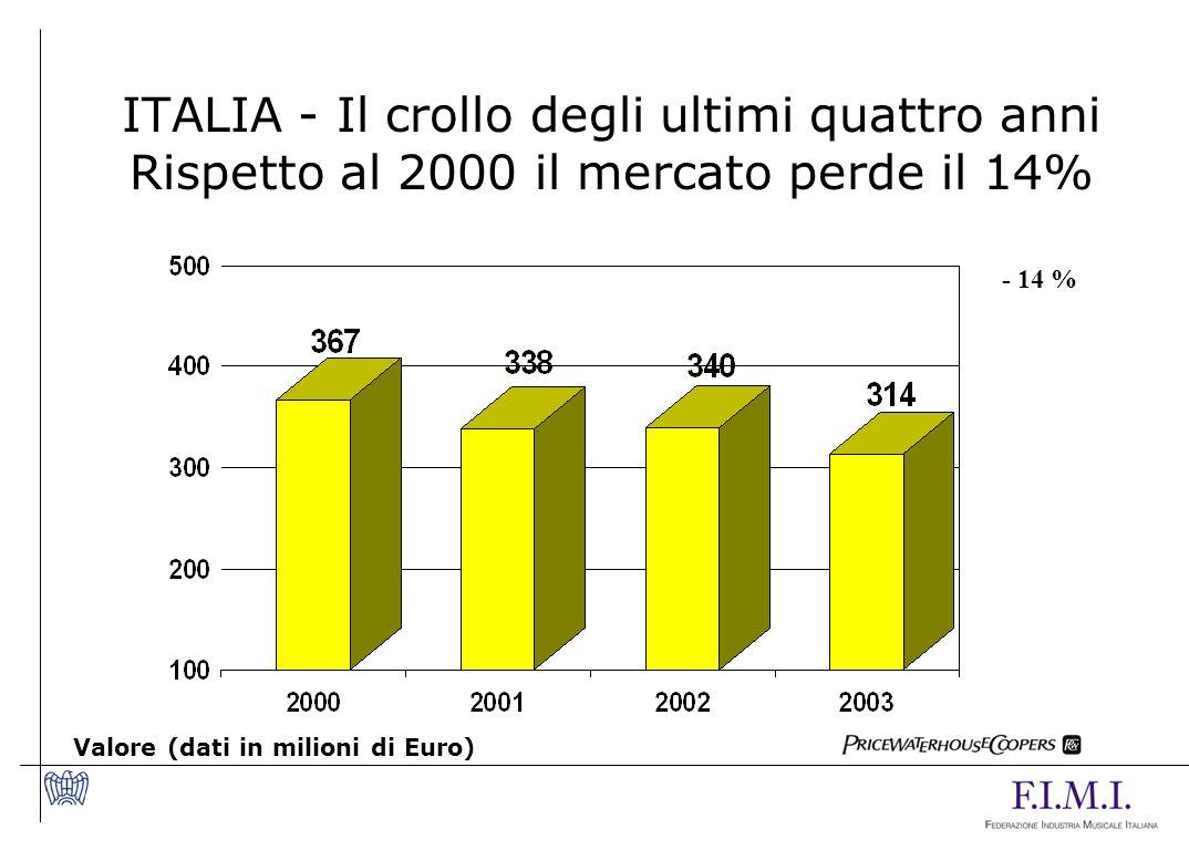 ITALIA - Il crollo degli ultimi quattro anni Rispetto al 2000 il mercato perde il 14% Valore (dati in milioni di Euro) - 14 %