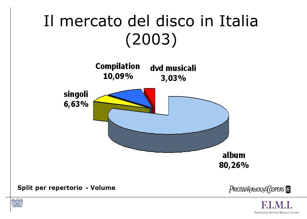 Il mercato del disco in Italia (2003) Split per repertorio - Volume