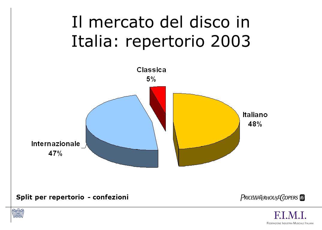 Il mercato del disco in Italia: repertorio 2003 Split per repertorio - confezioni