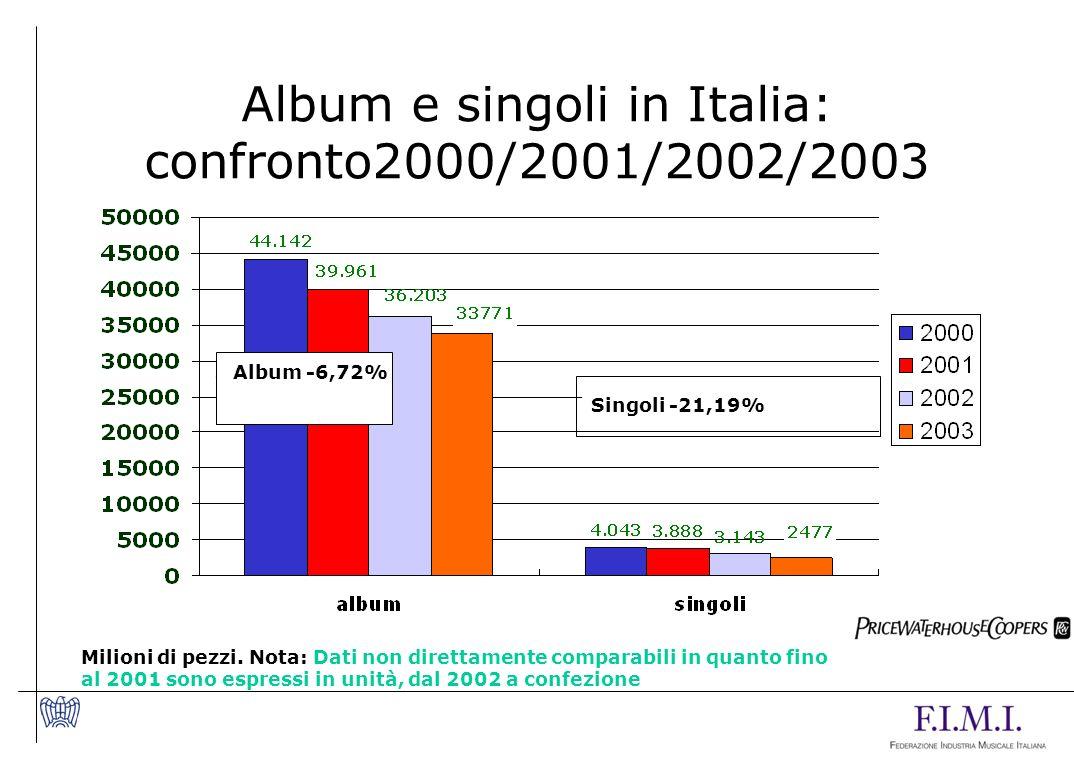 Album e singoli in Italia: confronto2000/2001/2002/2003 Milioni di pezzi.