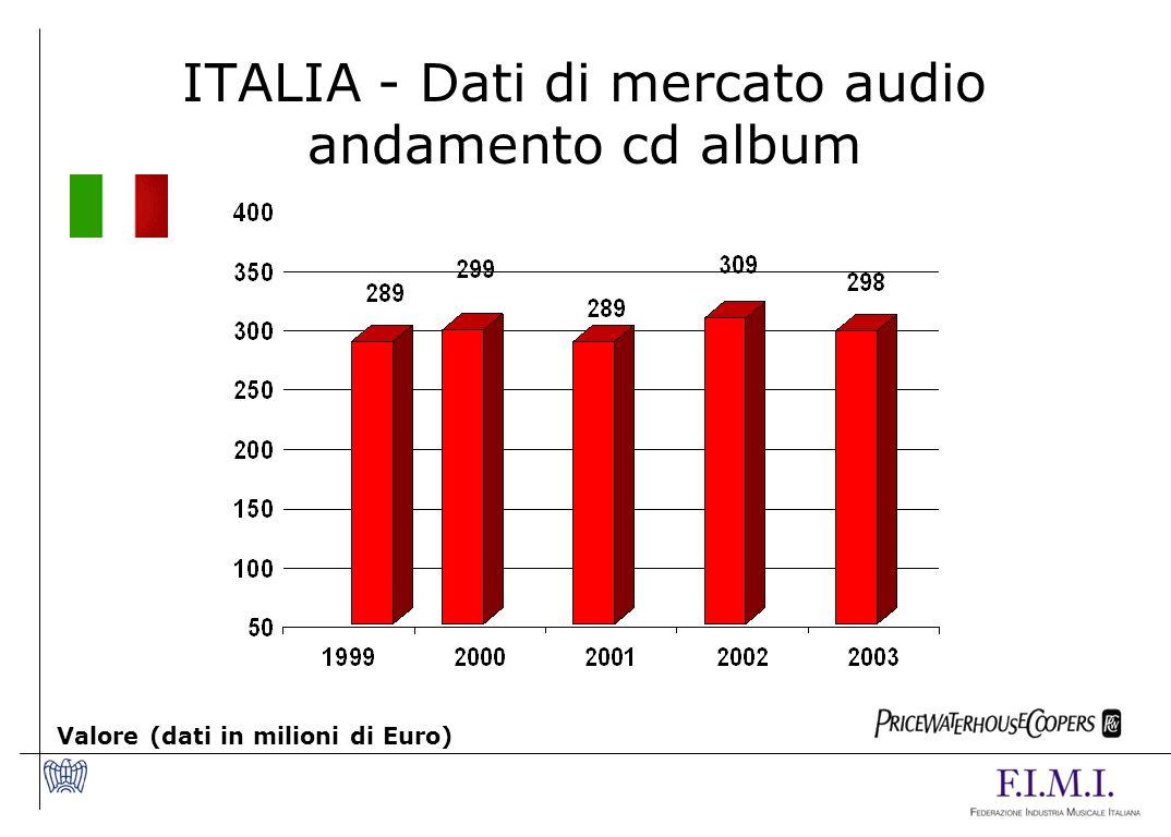 ITALIA - Dati di mercato audio andamento cd album Valore (dati in milioni di Euro)
