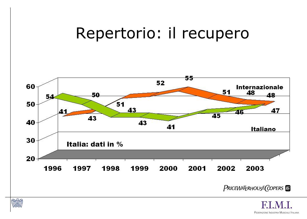 Repertorio: il recupero Italia: dati in % Italiano Internazionale