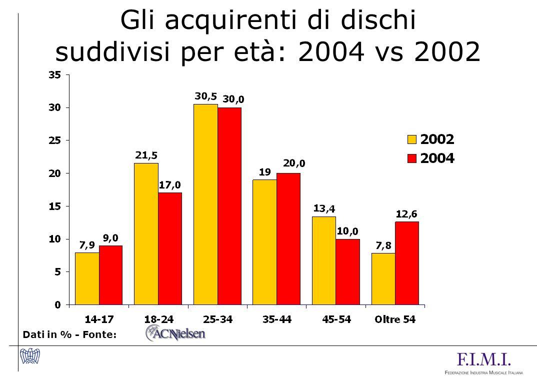 Gli acquirenti di dischi suddivisi per età: 2004 vs 2002 Dati in % - Fonte: