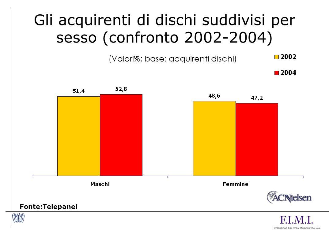 Gli acquirenti di dischi suddivisi per sesso (confronto 2002-2004) Fonte:Telepanel (Valori%; base: acquirenti dischi)