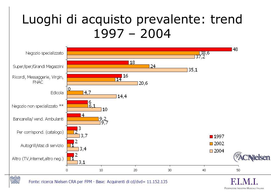 Luoghi di acquisto prevalente: trend 1997 – 2004