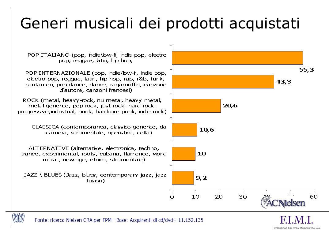 Fonte: ricerca Nielsen CRA per FPM - Base: Acquirenti di cd/dvd= 11.152.135 Generi musicali dei prodotti acquistati