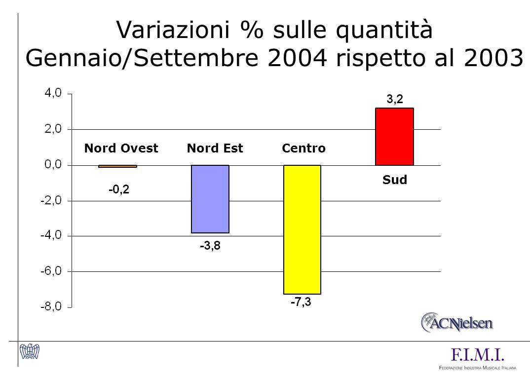 Variazioni % sulle quantità Gennaio/Settembre 2004 rispetto al 2003 Nord OvestNord EstCentro Sud