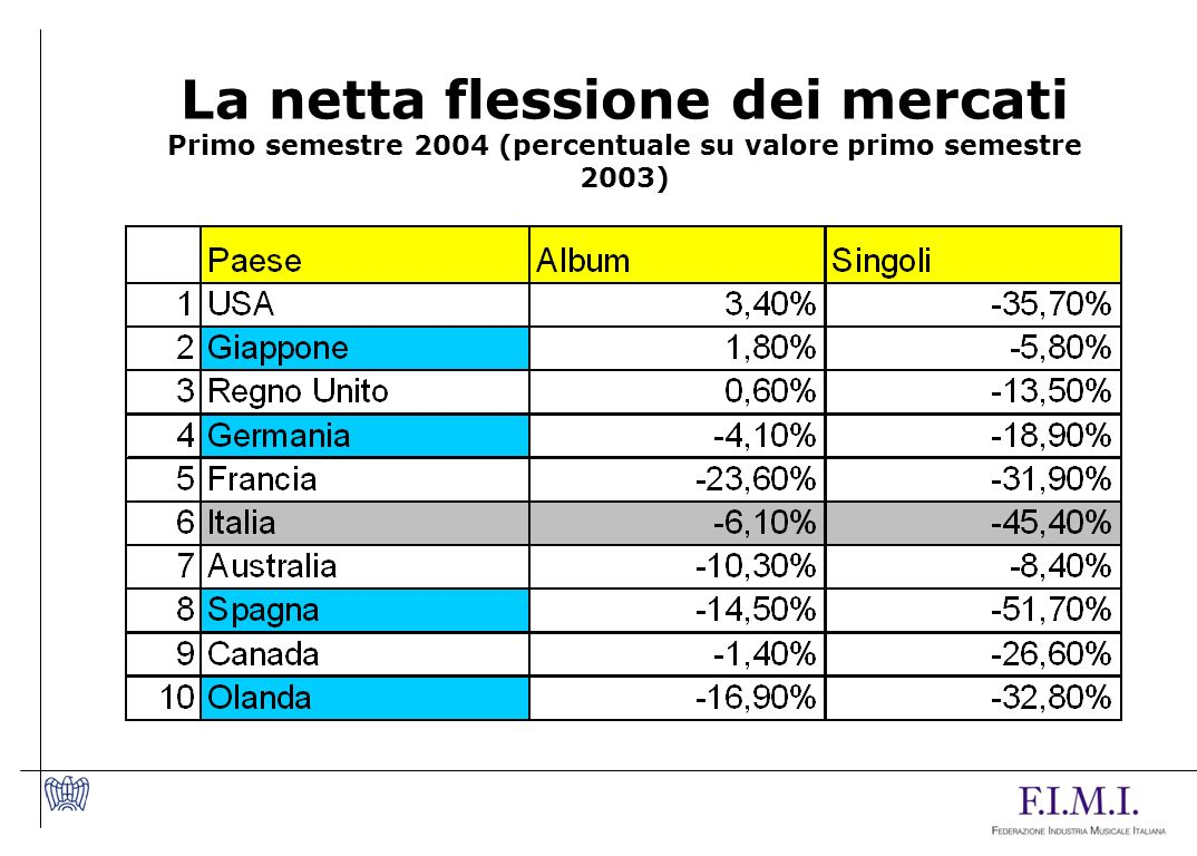 La netta flessione dei mercati Primo semestre 2004 (percentuale su valore primo semestre 2003)