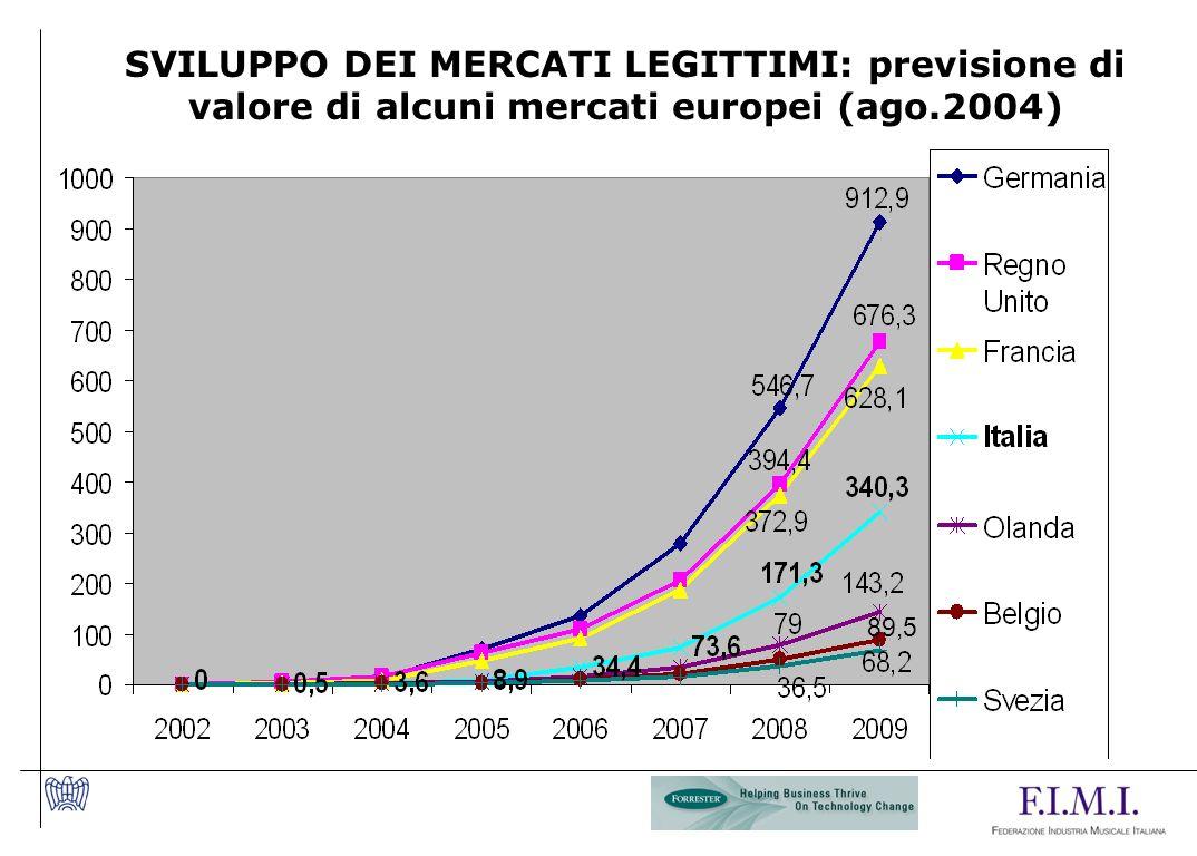 SVILUPPO DEI MERCATI LEGITTIMI: previsione di valore di alcuni mercati europei (ago.2004) 89,5