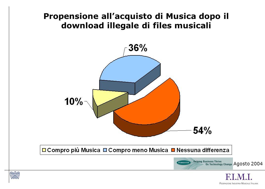 Propensione allacquisto di Musica dopo il download illegale di files musicali Agosto 2004