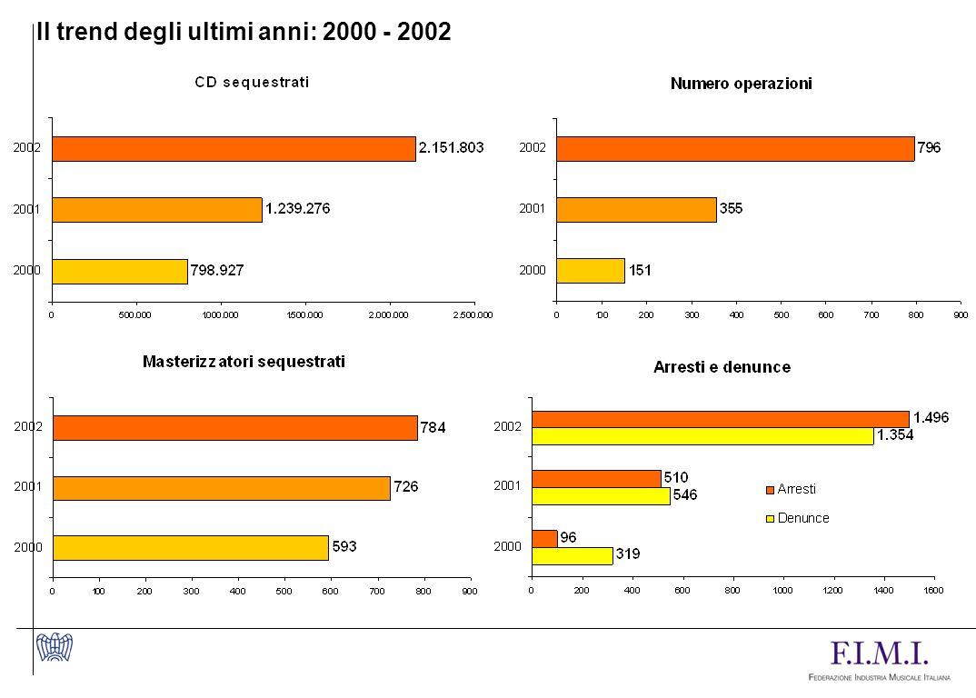 Il trend degli ultimi anni: 2000 - 2002