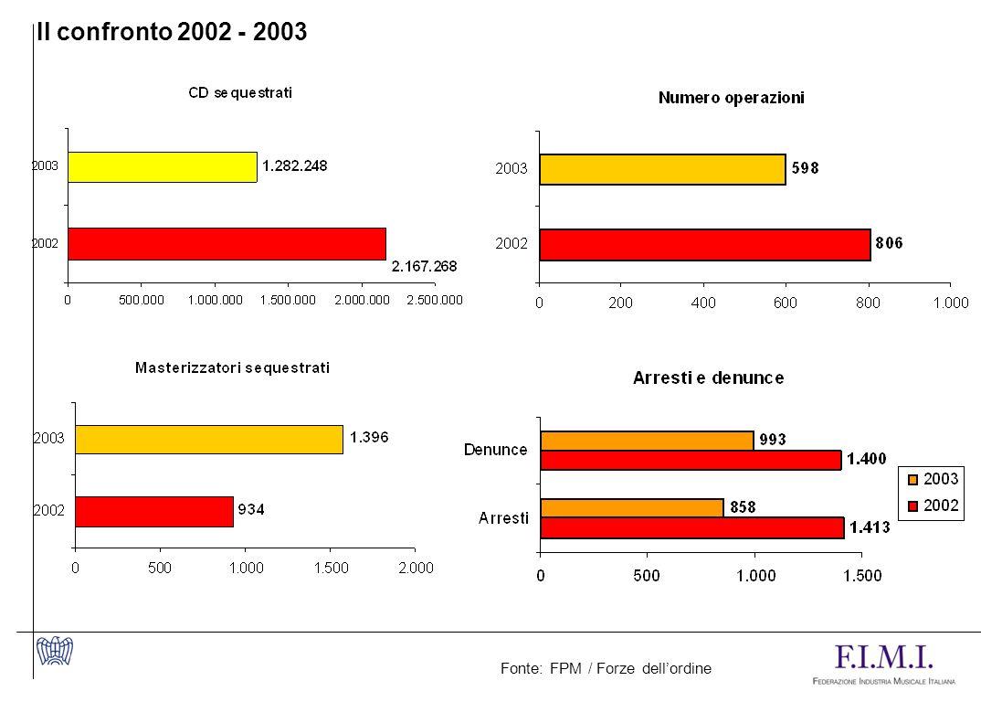 Fonte: FPM / Forze dellordine Il confronto 2002 - 2003
