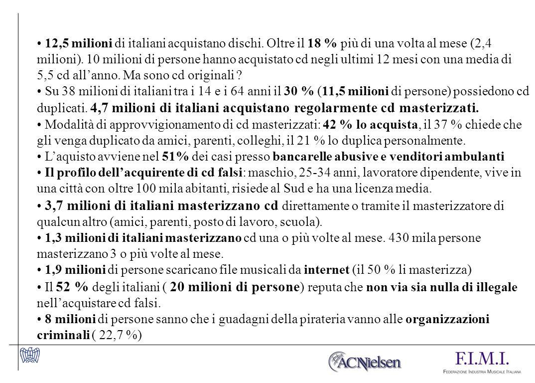 12,5 milioni di italiani acquistano dischi.Oltre il 18 % più di una volta al mese (2,4 milioni).