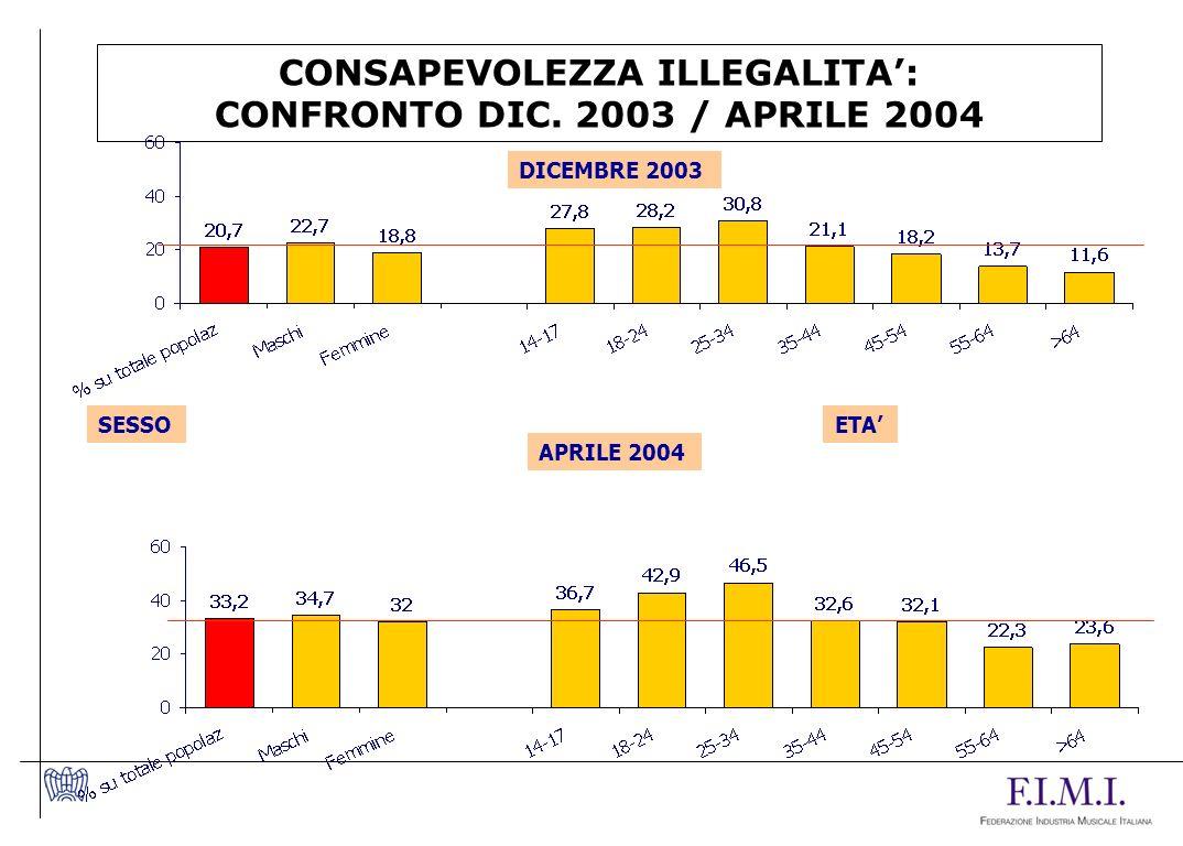 CONSAPEVOLEZZA ILLEGALITA: CONFRONTO DIC. 2003 / APRILE 2004 SESSO ETA DICEMBRE 2003 APRILE 2004
