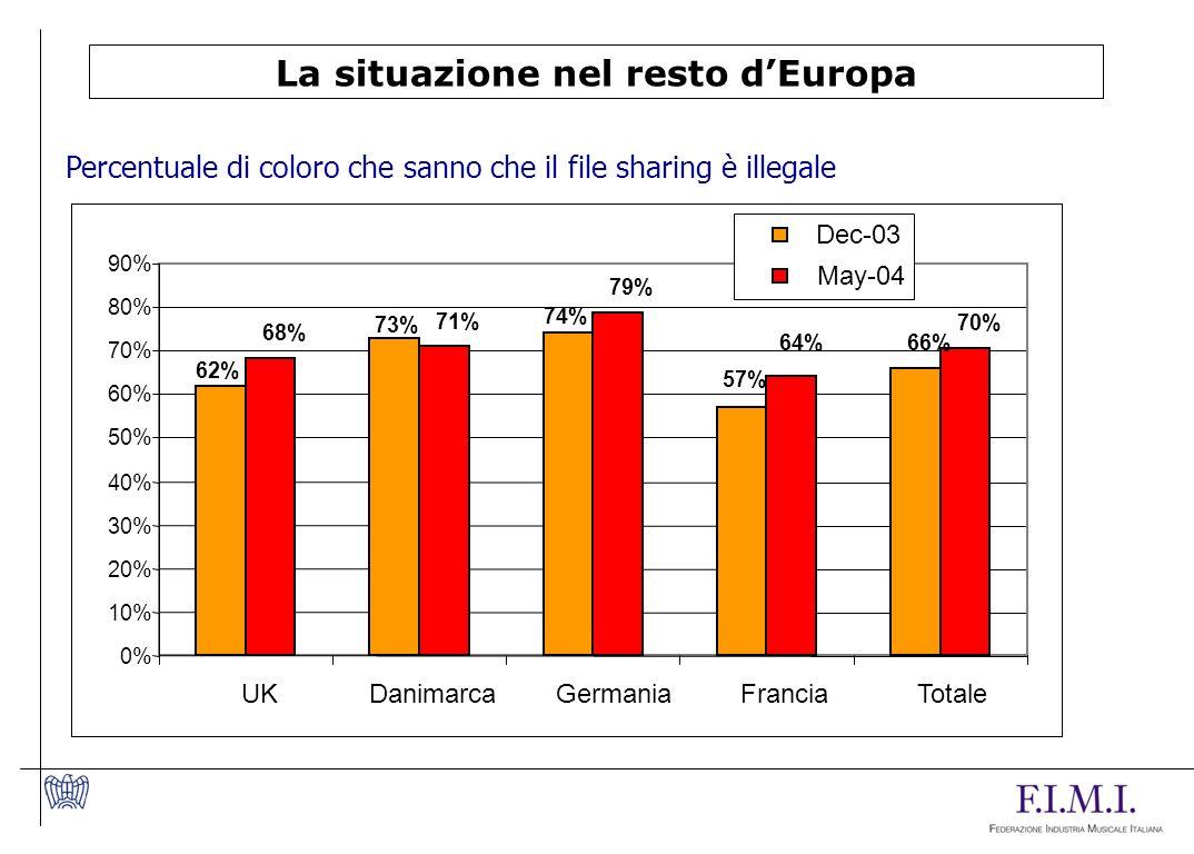 La situazione nel resto dEuropa Percentuale di coloro che sanno che il file sharing è illegale 62% 73% 74% 57% 66% 68% 71% 79% 64% 70% 0% 10% 20% 30% 40% 50% 60% 70% 80% 90% UKDanimarcaGermaniaFranciaTotale Dec-03 May-04