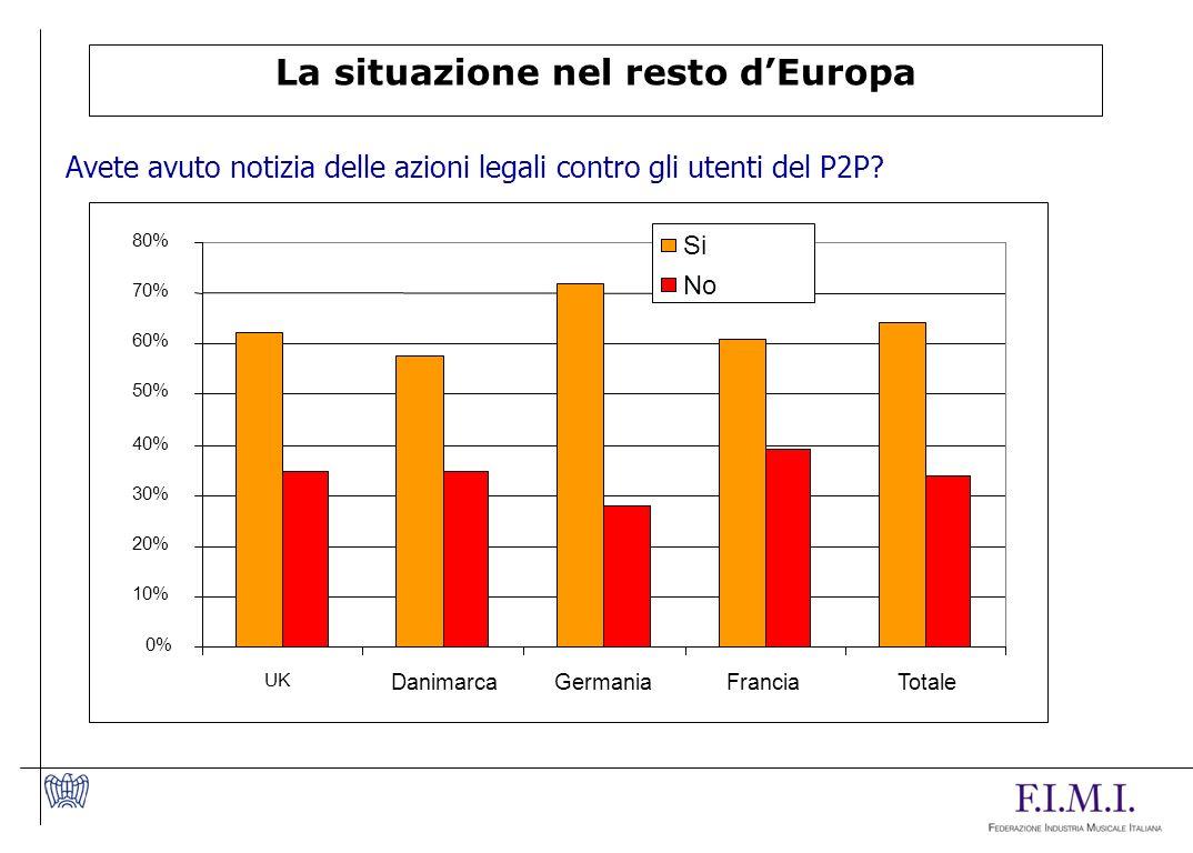 La situazione nel resto dEuropa Avete avuto notizia delle azioni legali contro gli utenti del P2P.