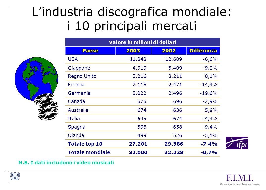 Lindustria discografica mondiale: i 10 principali mercati Valore in milioni di dollari Paese20032002Differenza USA 11.848 12.609-6,0% Giappone 4.910 5.409-9,2% Regno Unito 3.216 3.2110,1% Francia 2.115 2.471-14,4% Germania 2.022 2.496-19,0% Canada 676 696-2,9% Australia 674 6365,9% Italia 645 674-4,4% Spagna 596 658-9,4% Olanda 499 526-5,1% Totale top 10 27.201 29.386-7,4% Totale mondiale 32.000 32.228-0,7% N.B.