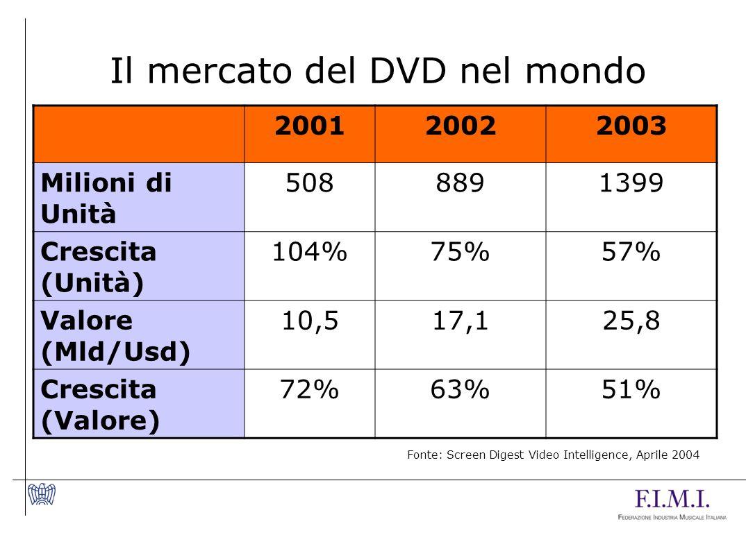 200120022003 Milioni di Unità 5088891399 Crescita (Unità) 104%75%57% Valore (Mld/Usd) 10,517,125,8 Crescita (Valore) 72%63%51% Il mercato del DVD nel mondo Fonte: Screen Digest Video Intelligence, Aprile 2004