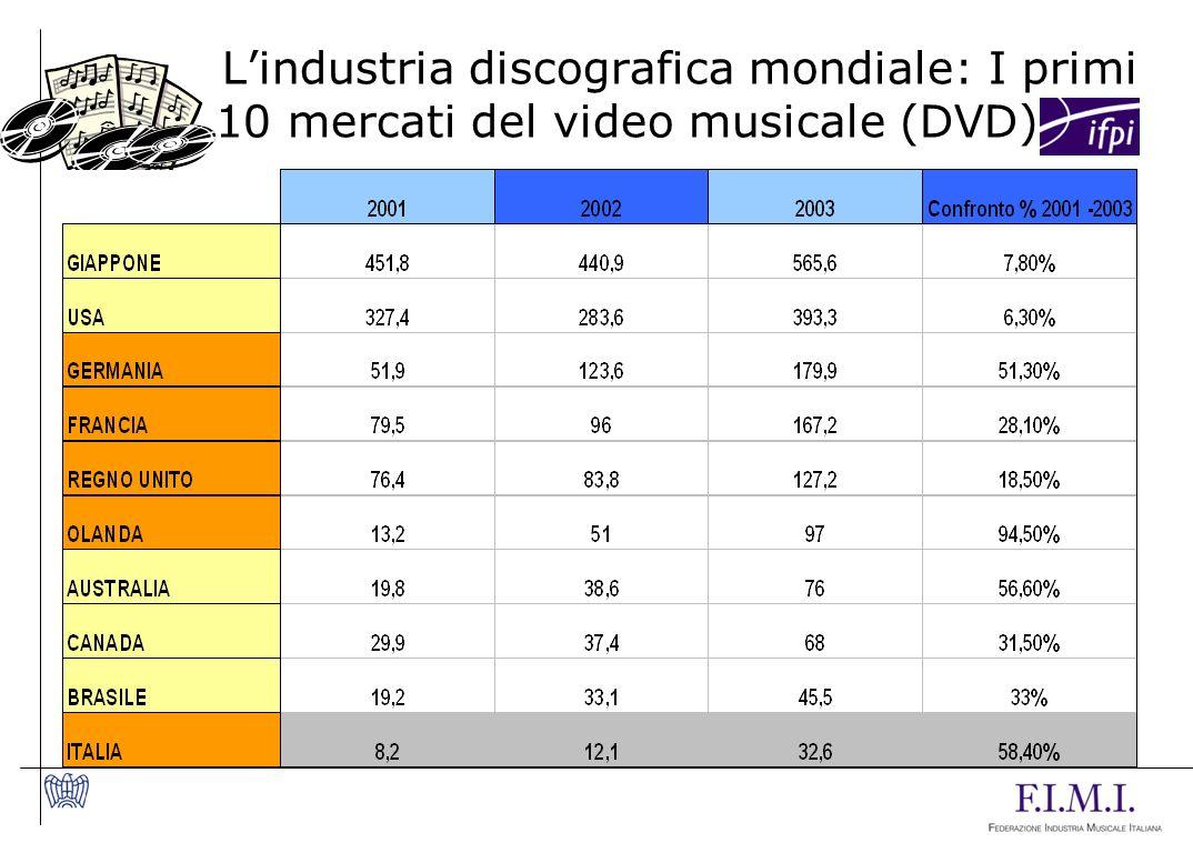 Lindustria discografica mondiale: I primi 10 mercati del video musicale (DVD)