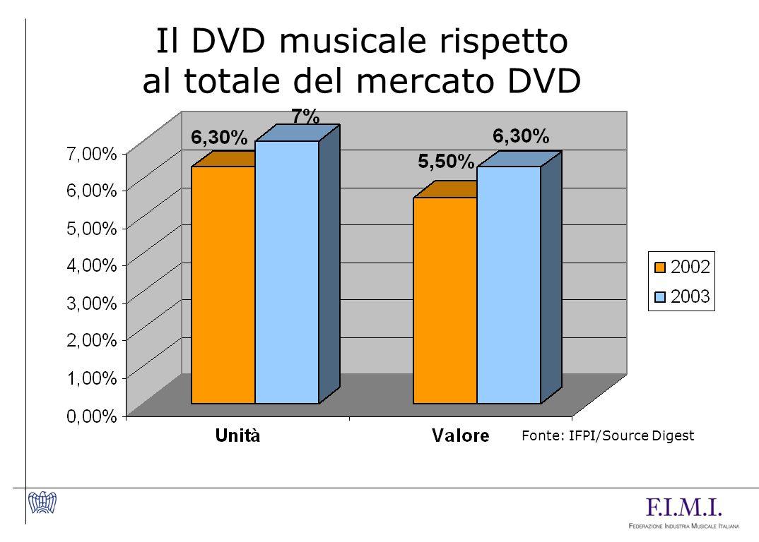 Il DVD musicale rispetto al totale del mercato DVD Fonte: IFPI/Source Digest