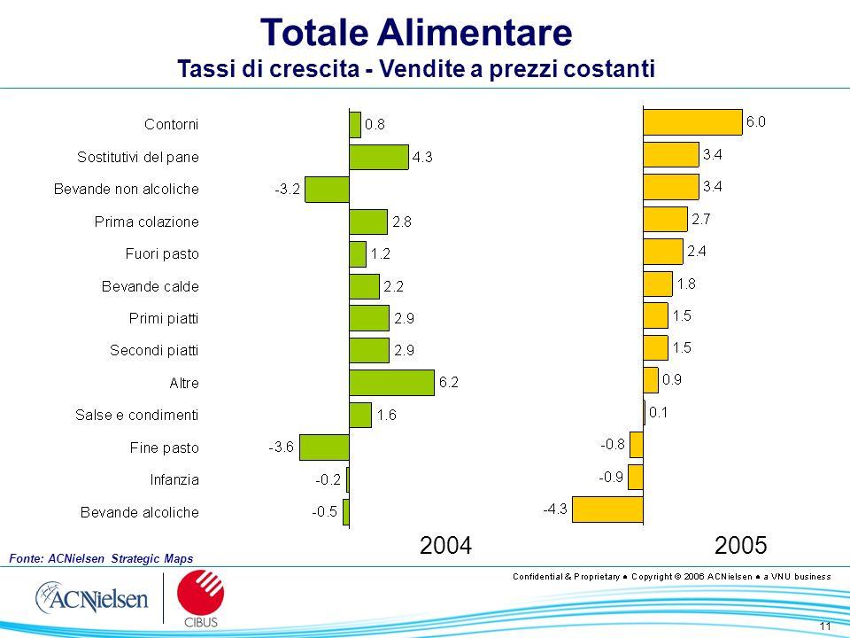 11 Totale Alimentare Tassi di crescita - Vendite a prezzi costanti 20042005 Fonte: ACNielsen Strategic Maps
