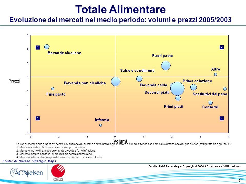 13 Totale Alimentare Evoluzione dei mercati nel medio periodo: volumi e prezzi 2005/2003 Volumi Prezzi La rappresentazione grafica evidenzia l'evoluzi