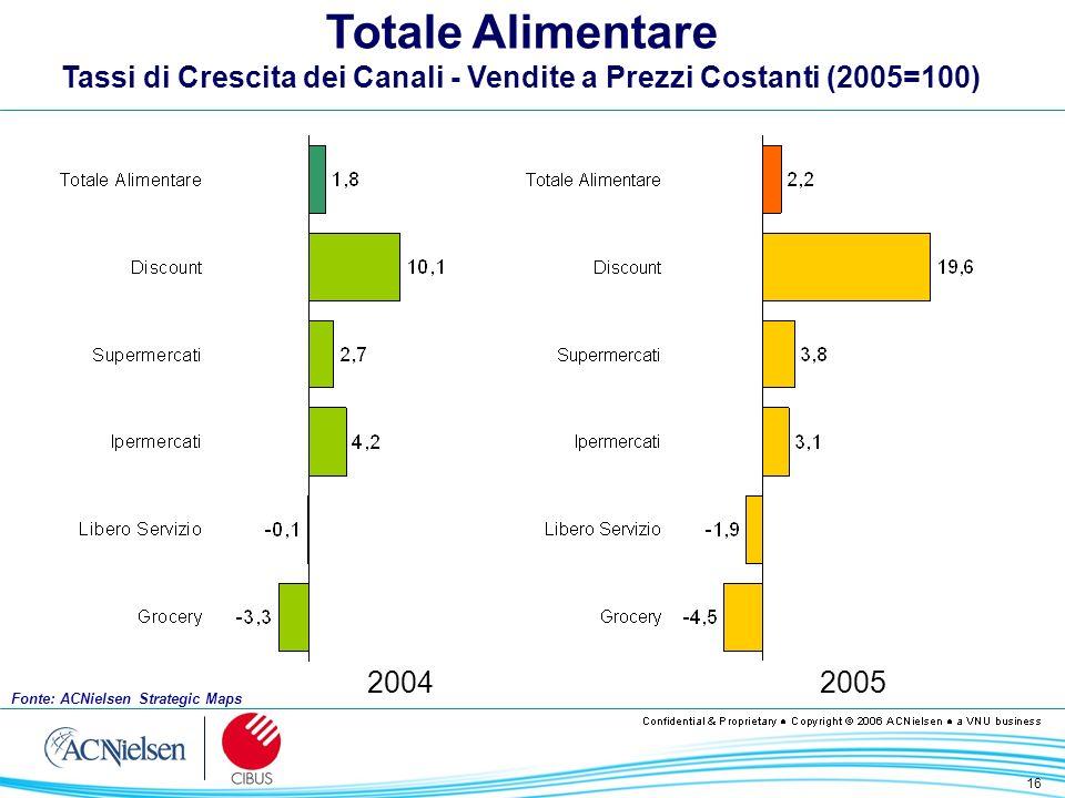 16 Totale Alimentare Tassi di Crescita dei Canali - Vendite a Prezzi Costanti (2005=100) 20042005 Fonte: ACNielsen Strategic Maps