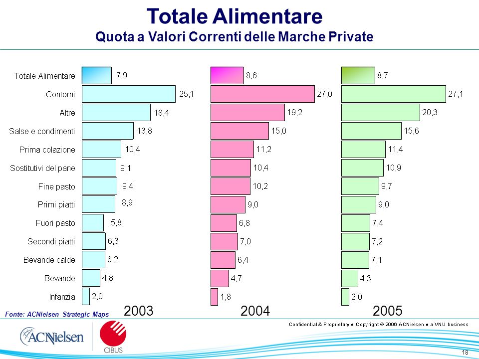 18 200320042005 Totale Alimentare Quota a Valori Correnti delle Marche Private Fonte: ACNielsen Strategic Maps